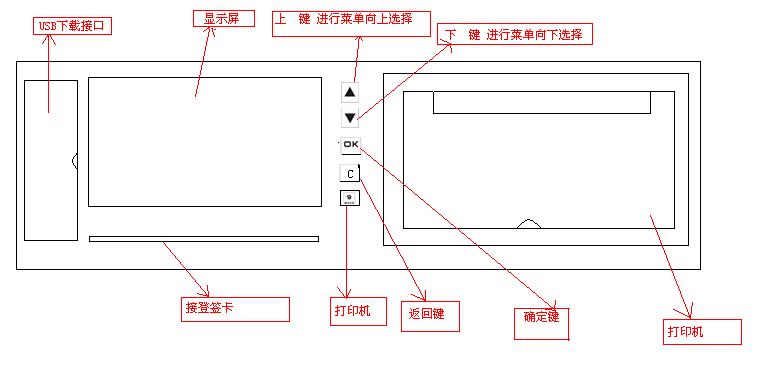 (DH-210B 面板功能说明图示)